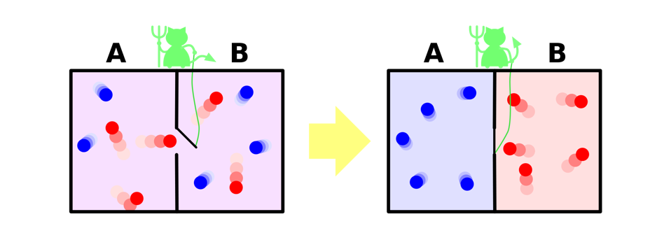 A representation of Maxwell's demon, which can sort particles according to their energy.