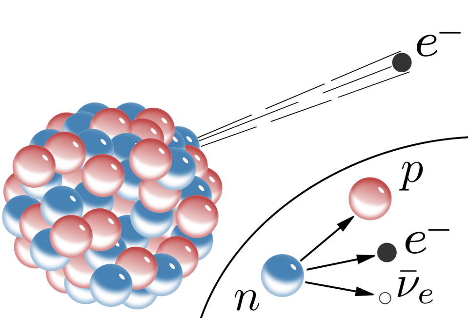 Schematic illustration of nuclear beta decay in a massive atomic nucleus.