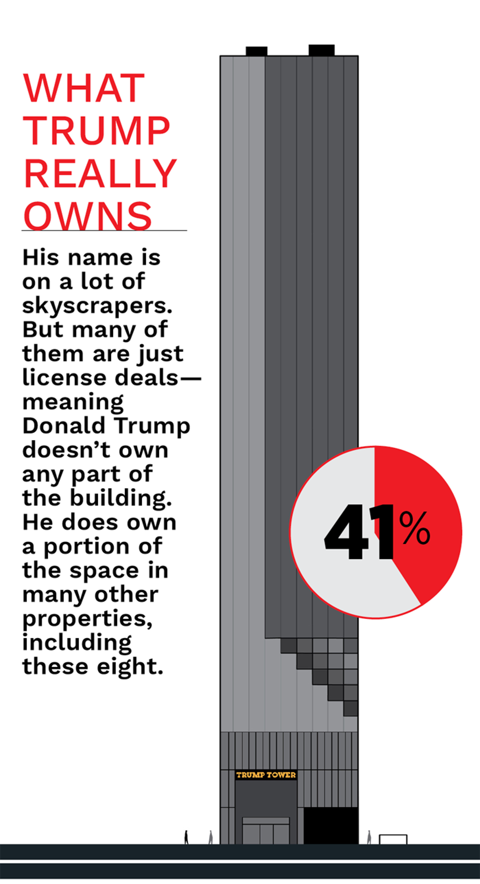 Trump Tower, NYC: The number in the pie chart is the percentage of the building's square footage owned by Trump, including office and retail space and his personal penthouse. For Trump Tower and the Trump hotels in Chicago and Las Vegas, the numbers