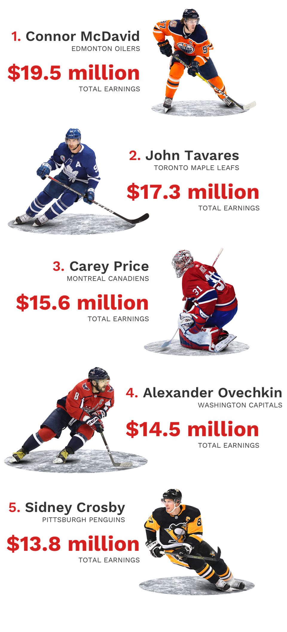 The Nhl S Most Valuable Teams