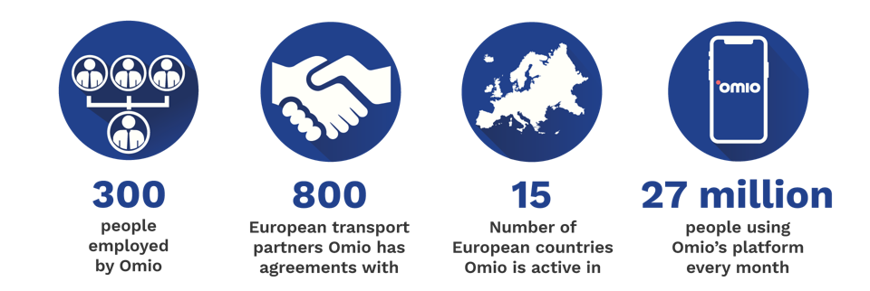 Omio By The Numbers