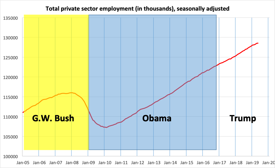 Job growth under Presidents Bush, Obama and Trump