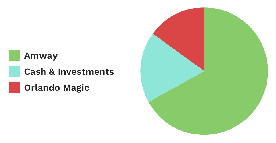 Pie graph of Betsy DeVos' net worth