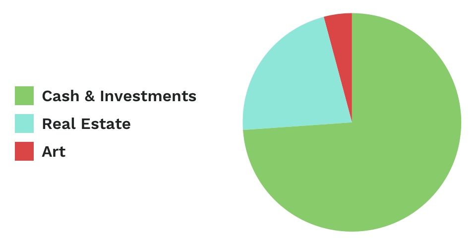 Pie graph of Steven Mnuchin's net worth