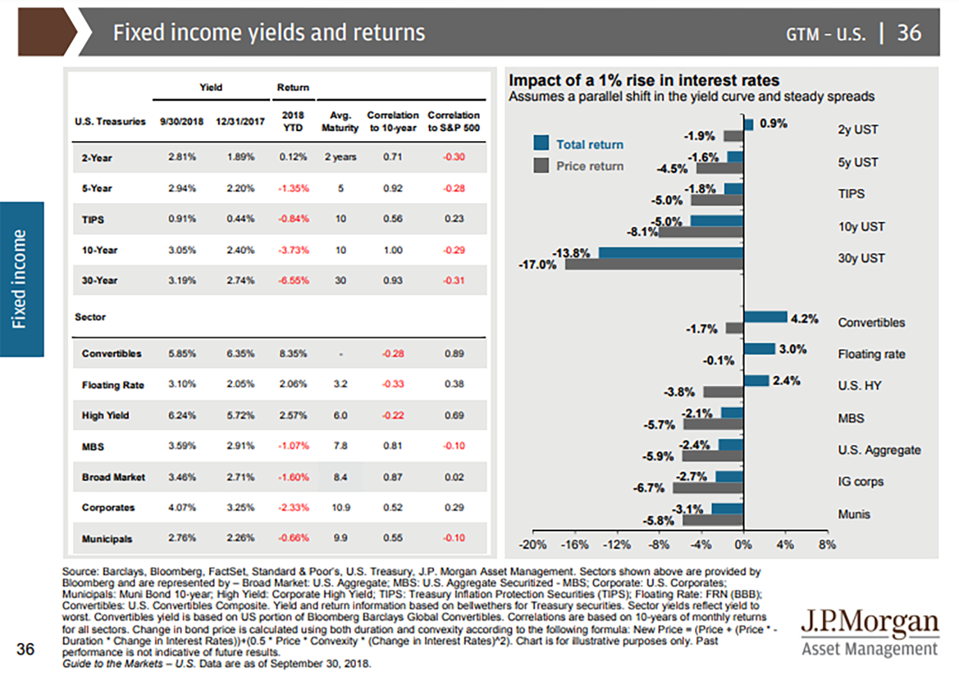Fixed income yields and returns