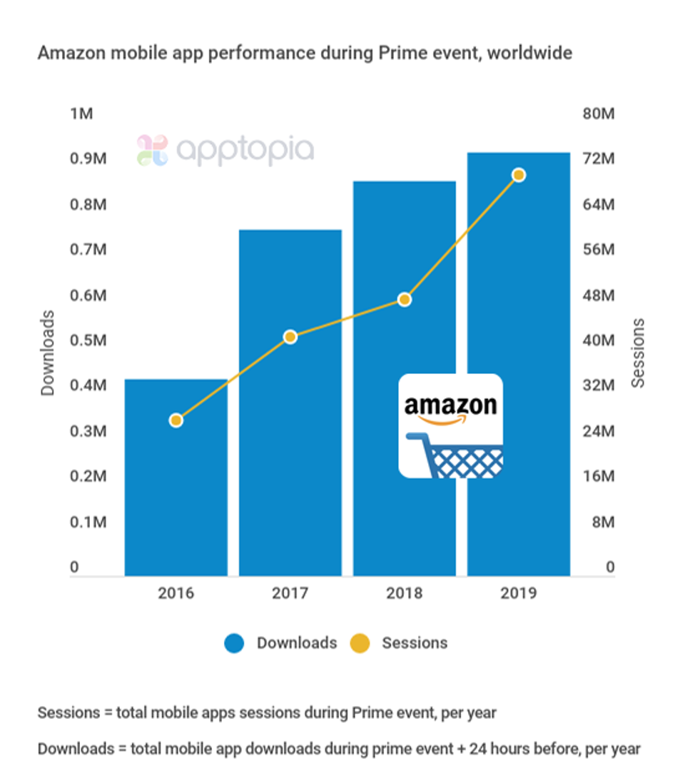 Bar chart of Amazon mobile app performance during Prime event