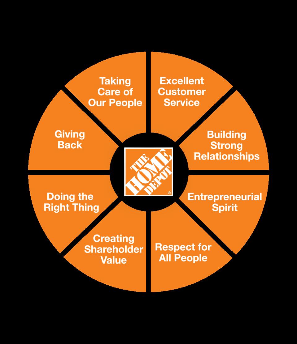 Company values - The Home Depot