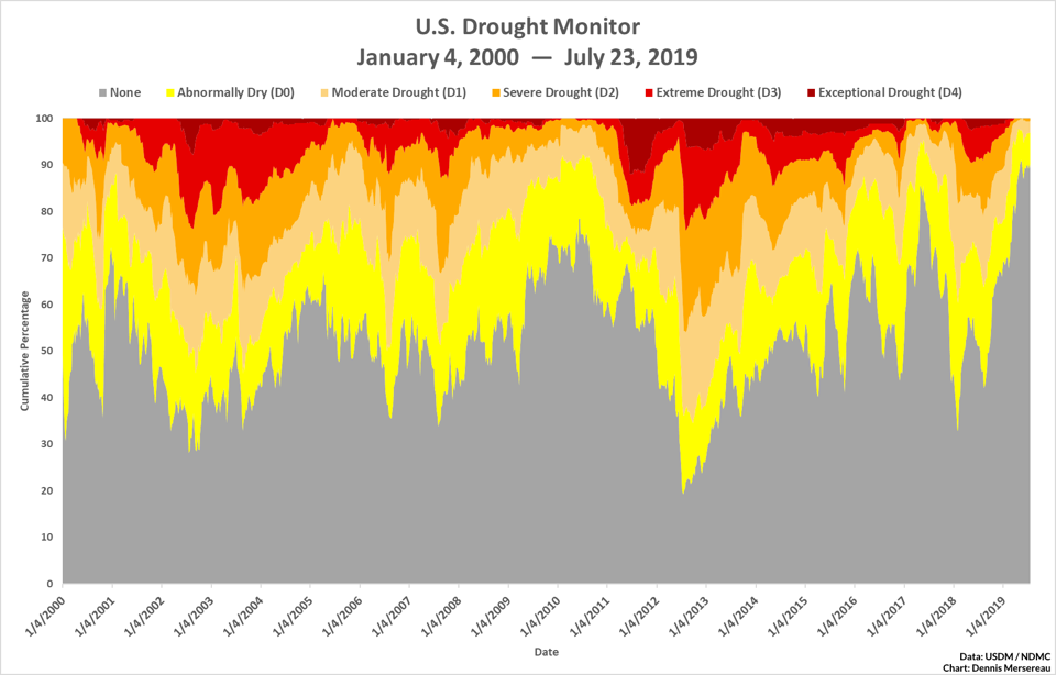 A chart showing all United States Drought Monitor analyses between 2000 and 2019.