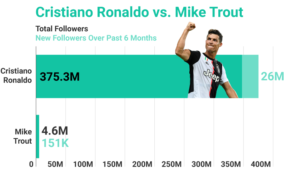 Ronaldo Trout Bar Graph