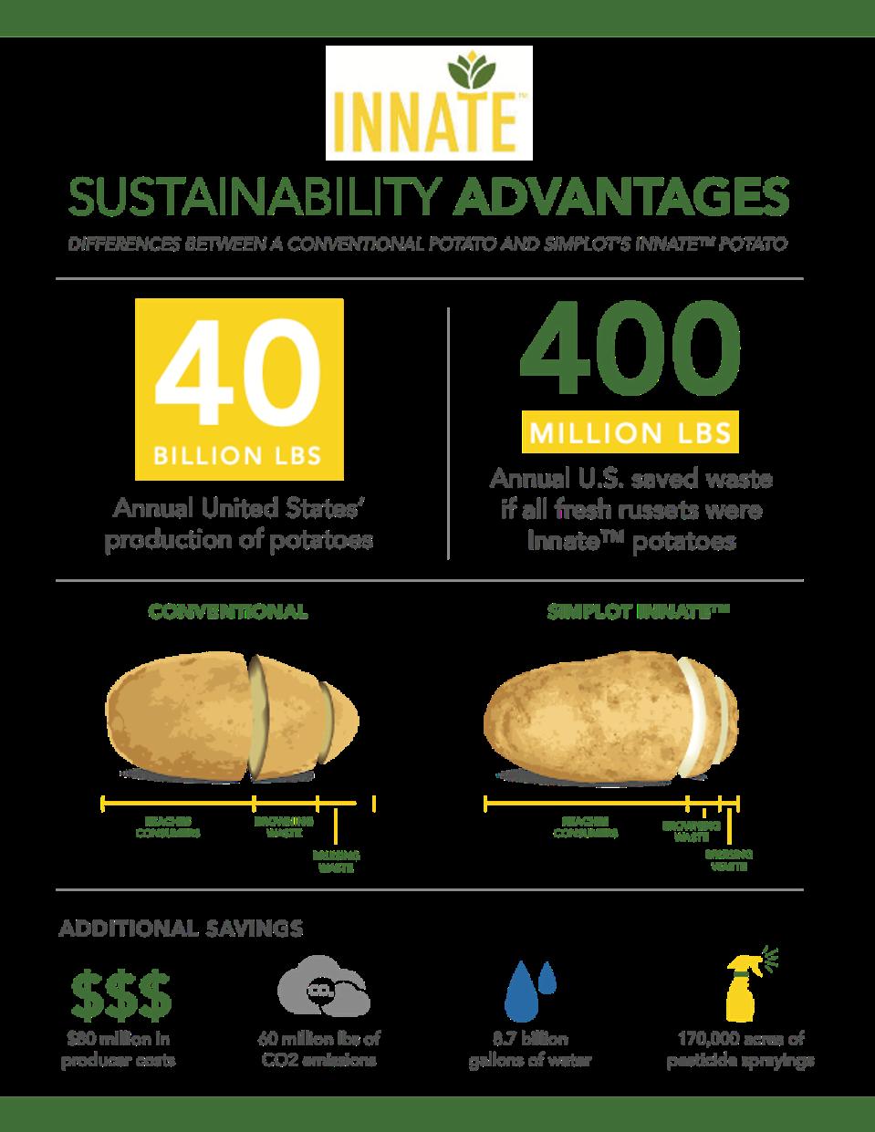 food waste savings etc