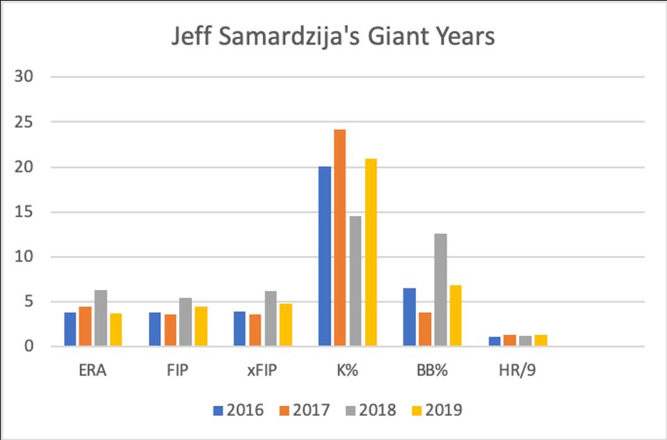 sf giants, baseball, samardzija