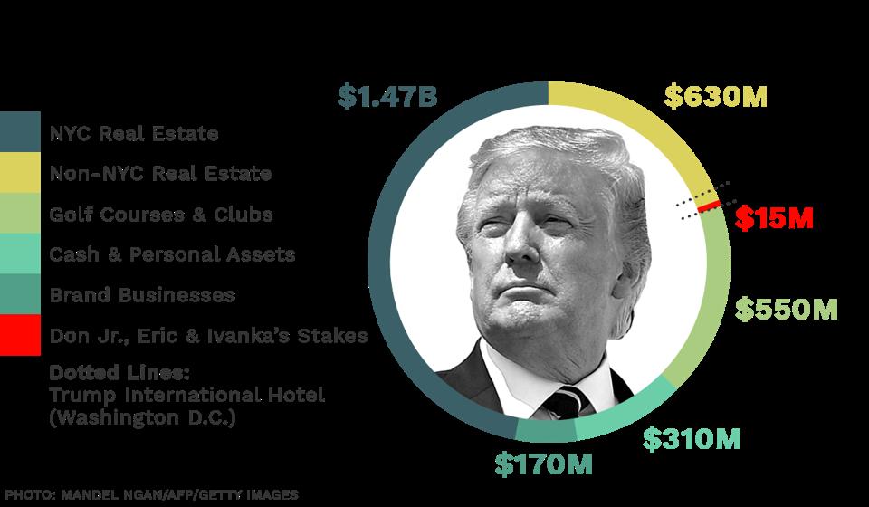 Trump Estate Pie Chart