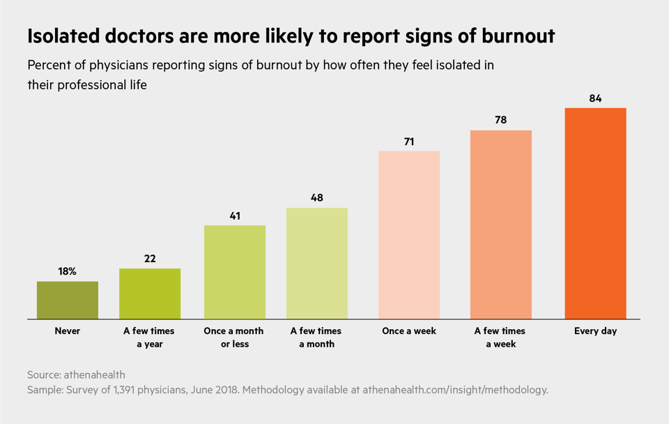 Isolated physicians report higher rates of burnout.