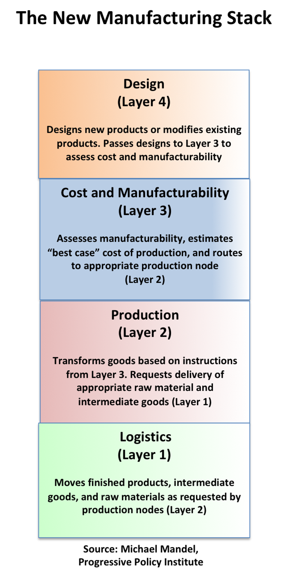 The new manufacturing stack