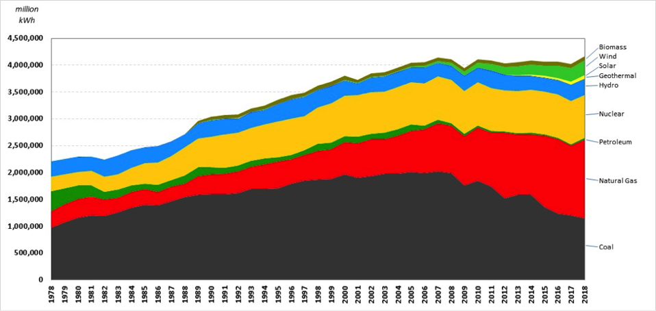 US Power Generation by Energy Source (Energy Information Administration)