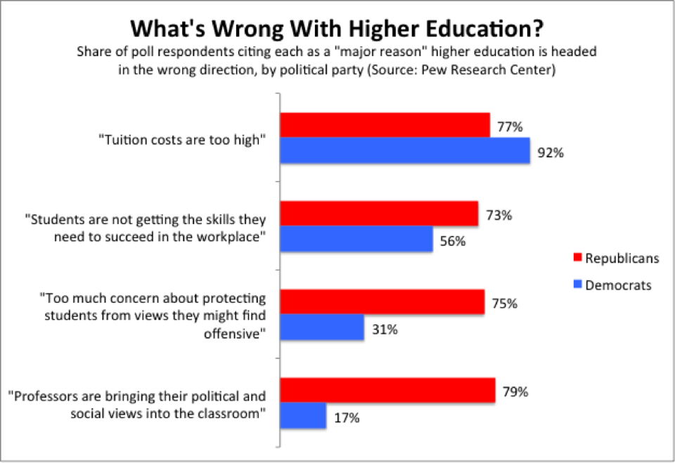 graph of republican and democratic views on what's wrong with higher education