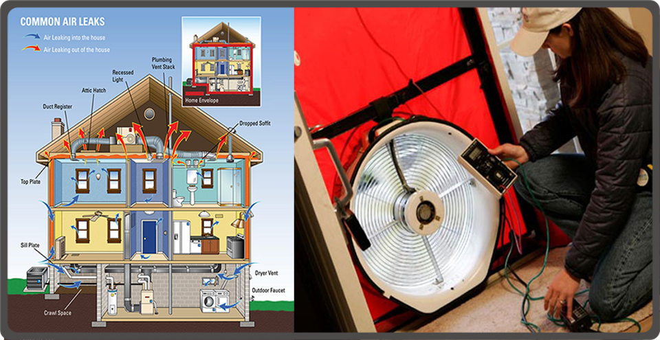 A powerful fan is mounted in the frame of an exterior door. During a depressurization test, the fan pulls air out of the house, lowering the interior pressure and pulling air in from the outside through unsealed cracks and openings.