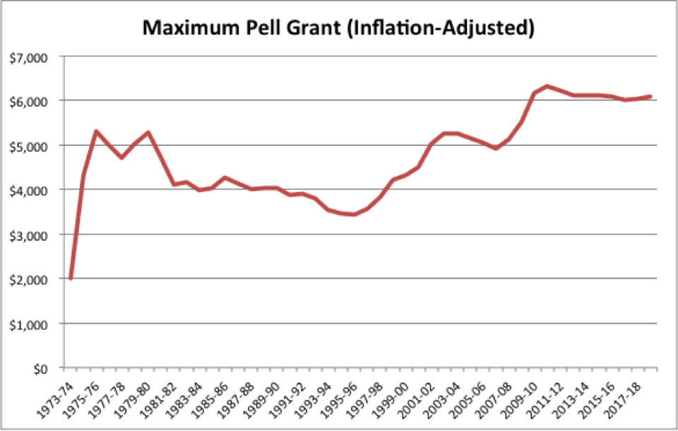 Chart shows the real increase in the maximum Pell Grant over time
