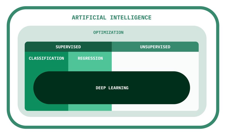 AI Taxonomy
