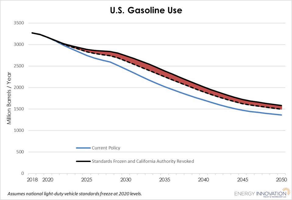Net gasoline use under Trump GHG emissions standards freeze