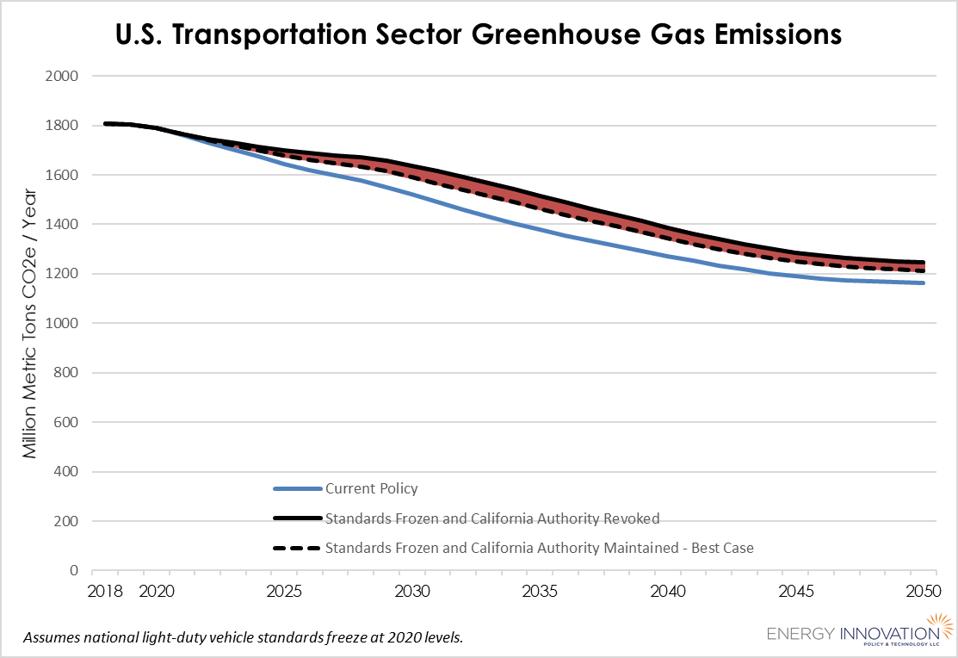 US transportation sector GHG emissions standards under Trump freeze