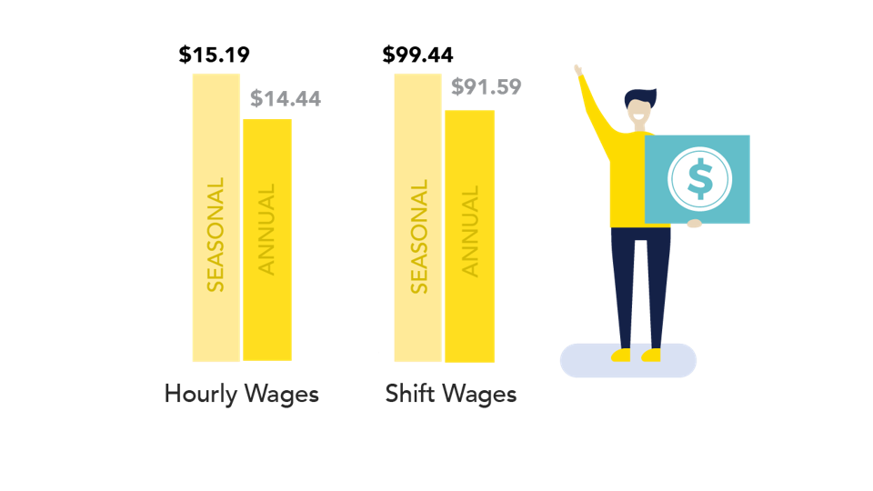 A graphic showing from the Wonolo report showing the difference between seasonal and annual pay levels.