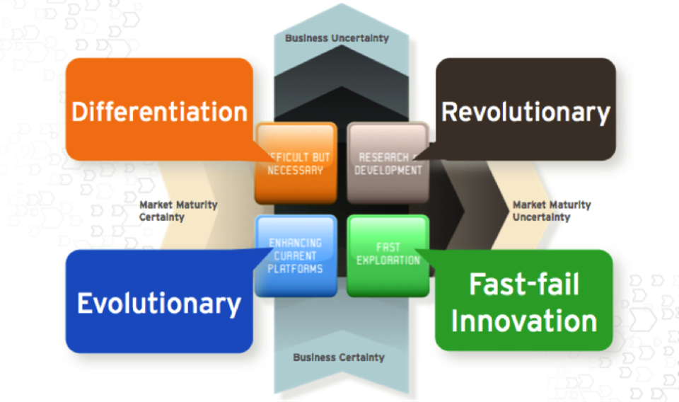 Empat jenis inovasi