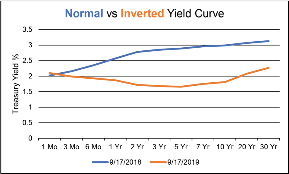 Normal vs Inveted Yield Curve