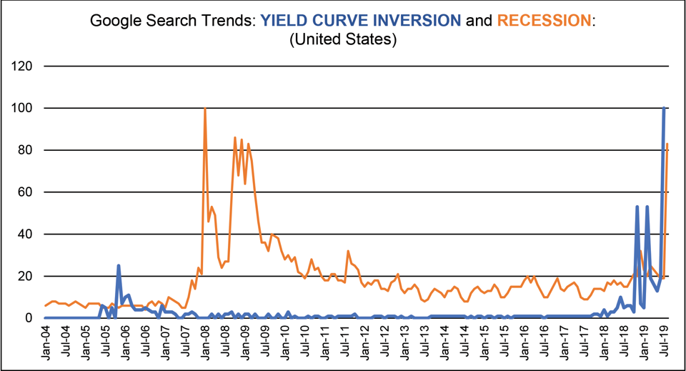 Google Search Trends: Yield Curve Inversion and Recession