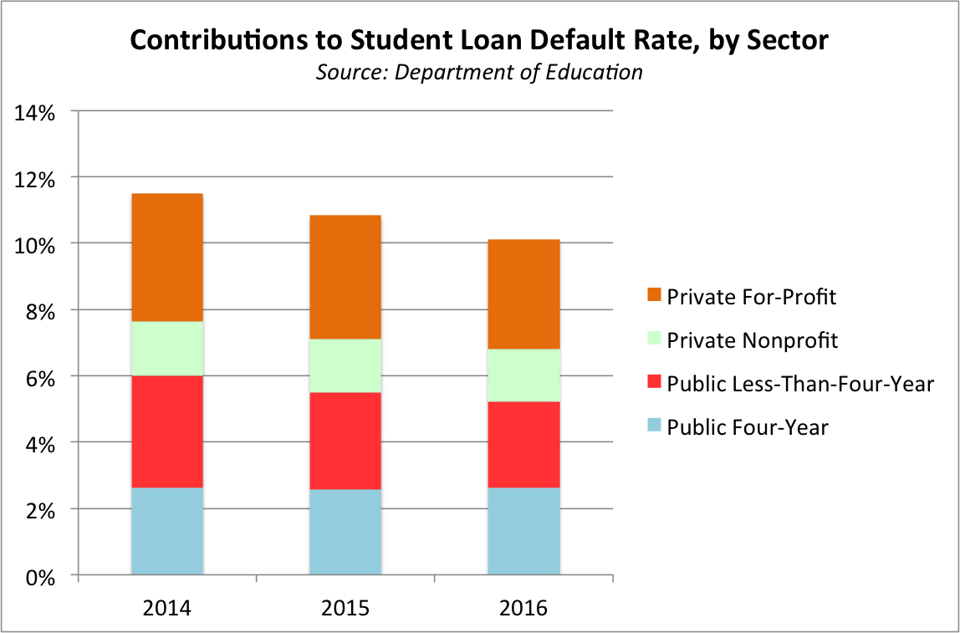 chart shows declining student loan default rate