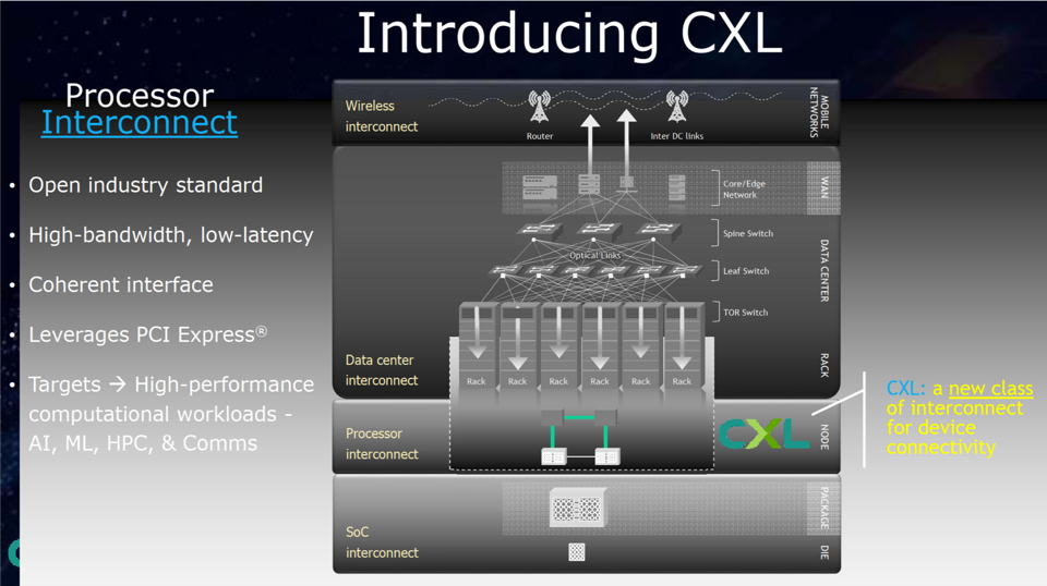 CXL is an alternetive PCIe-physical layer interconnect protocol