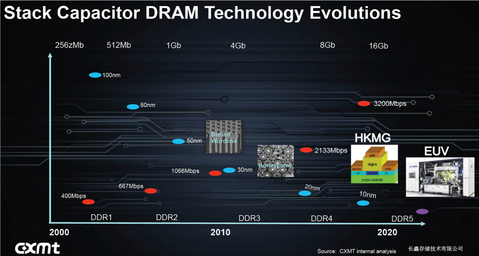 This Chart shows projected CXMT DRAM Developments