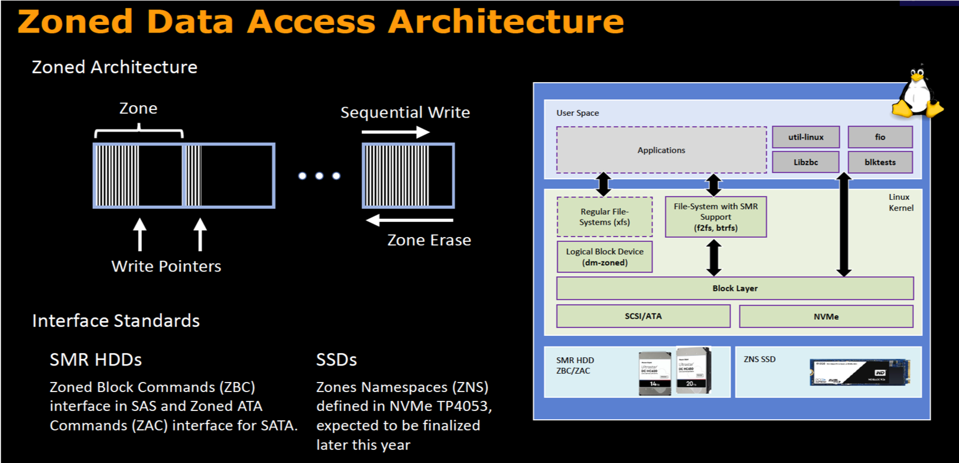 Zoned Data Access Architecture