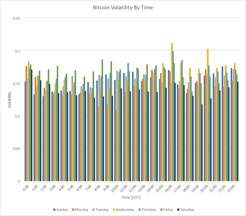 Bitcoin Volatility By Time Period (UTC)