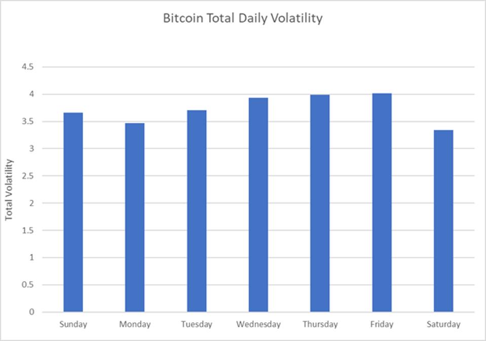 Bitcoin Total Daily Volatility