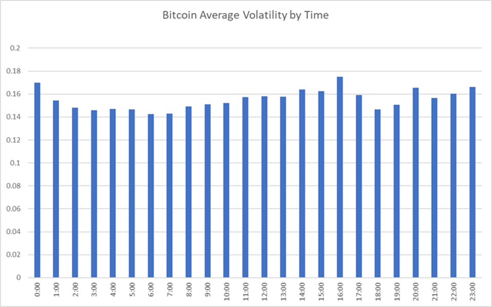 Bitcoin Average Volatility By Time