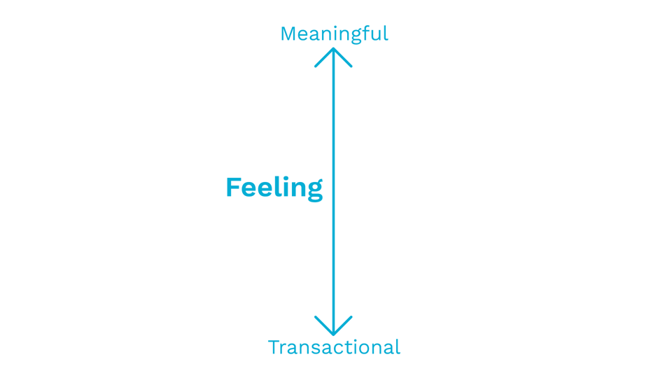 The Feeling spectrum spans from transactional to meaningful.