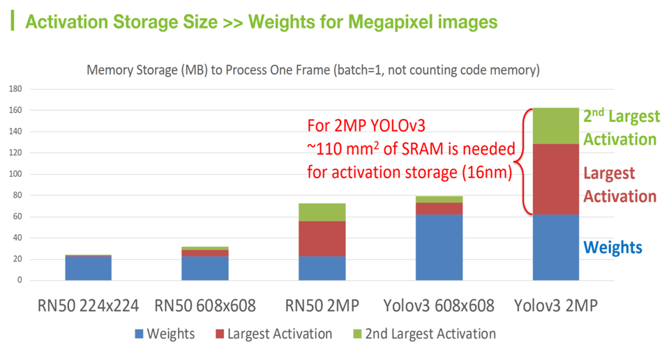 Flex Logix comparison of activation storage sizes versus image resolution