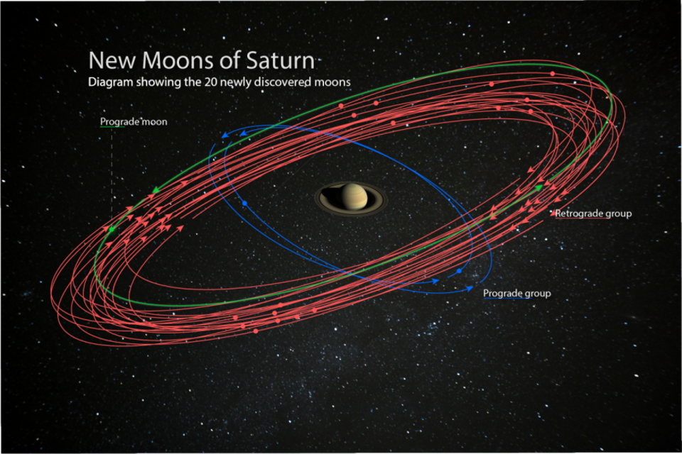 An artist's conception of the 20 newly discovered moons orbiting Saturn. These discoveries bring the planet's total moon count to 82, surpassing Jupiter for the most in our Solar System. Studying these moons can reveal information about their formation and about the conditions around Saturn at the time. Illustration is courtesy of the Carnegie Institution for Science.