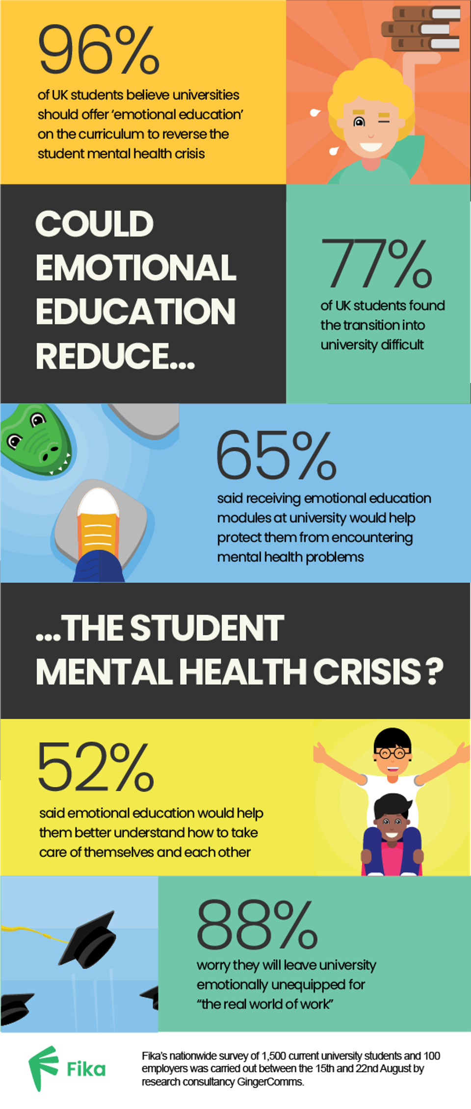 96% of UK students want emotional education on the curriculum.