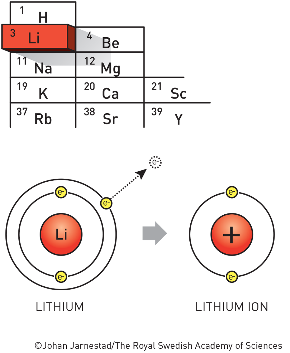 Lithium is the basis of new and powerful batteries.