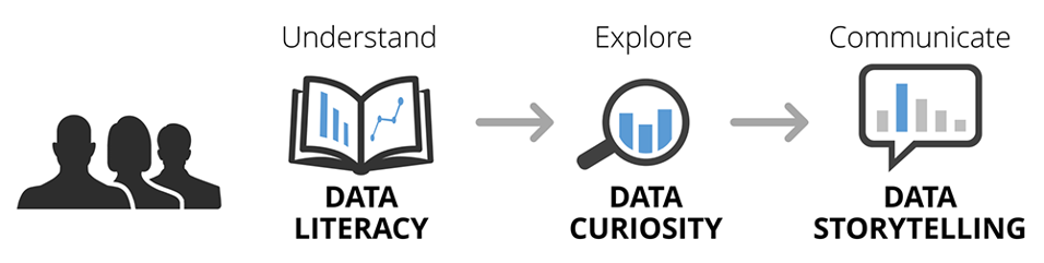 Diagram showing the link from data literacy to data curiosity to data storytelling.