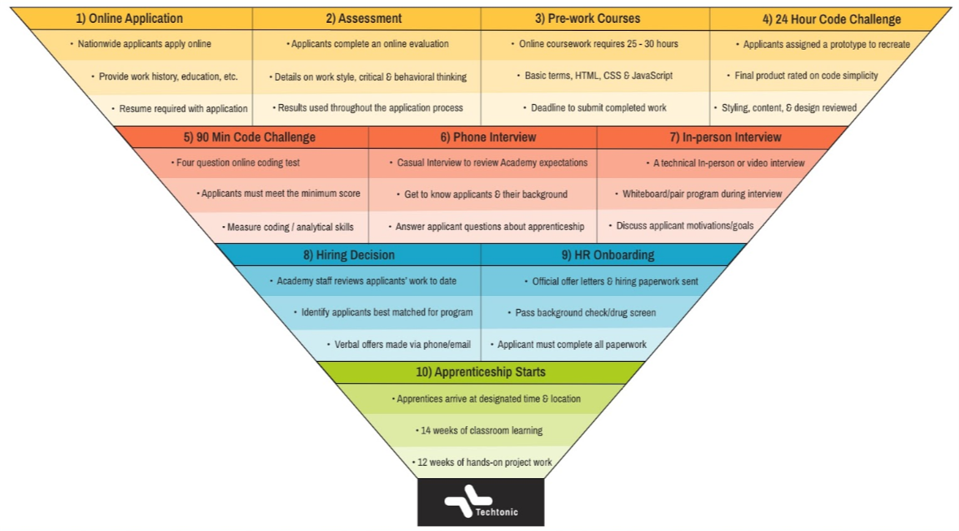 Techtonic's candidate funnel