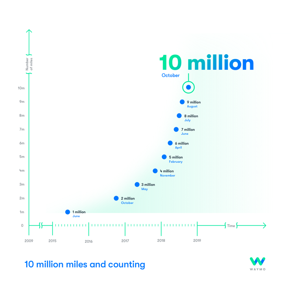 Miles Driven by Waymo Cars