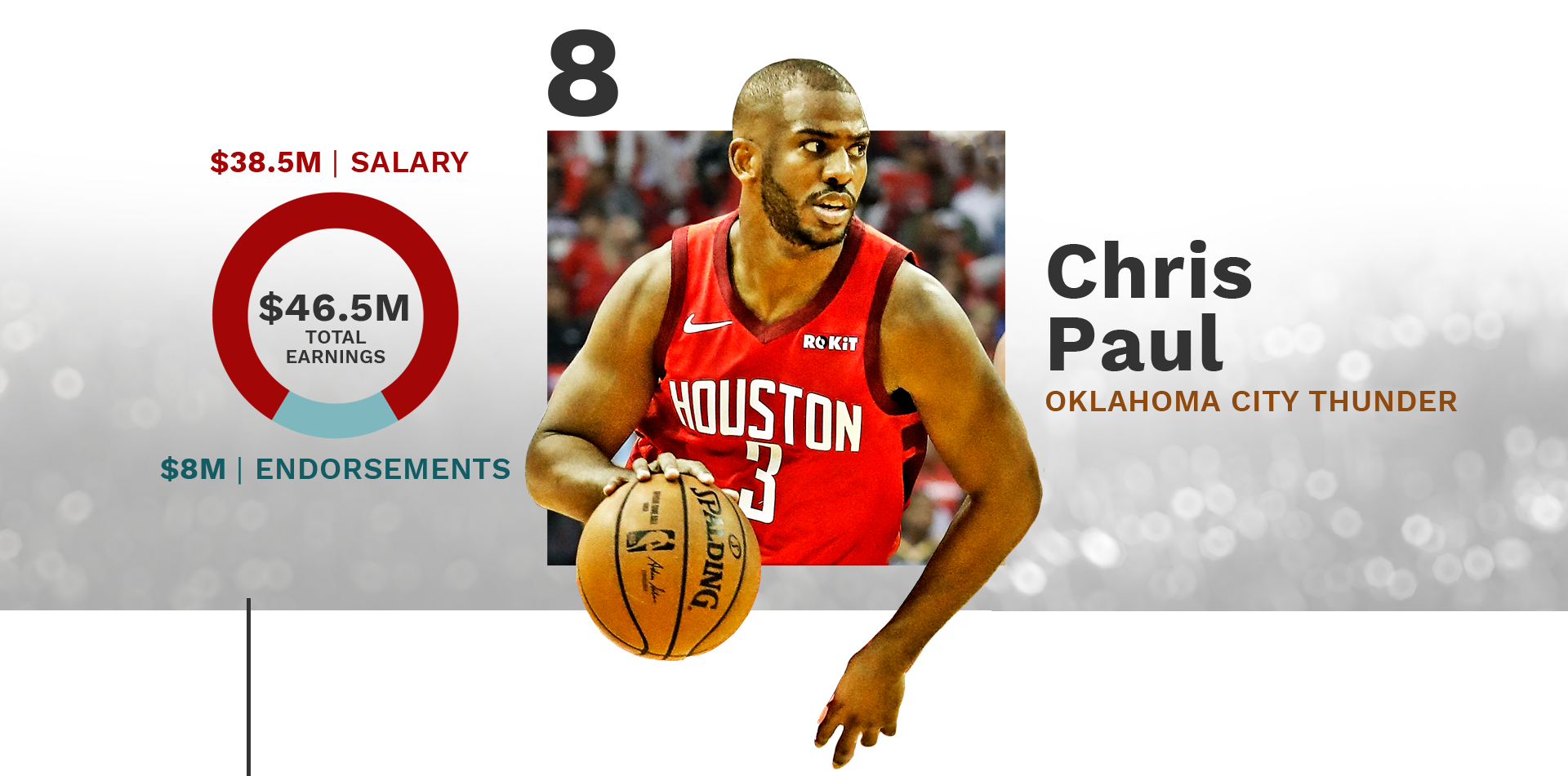#8: Chris Paul