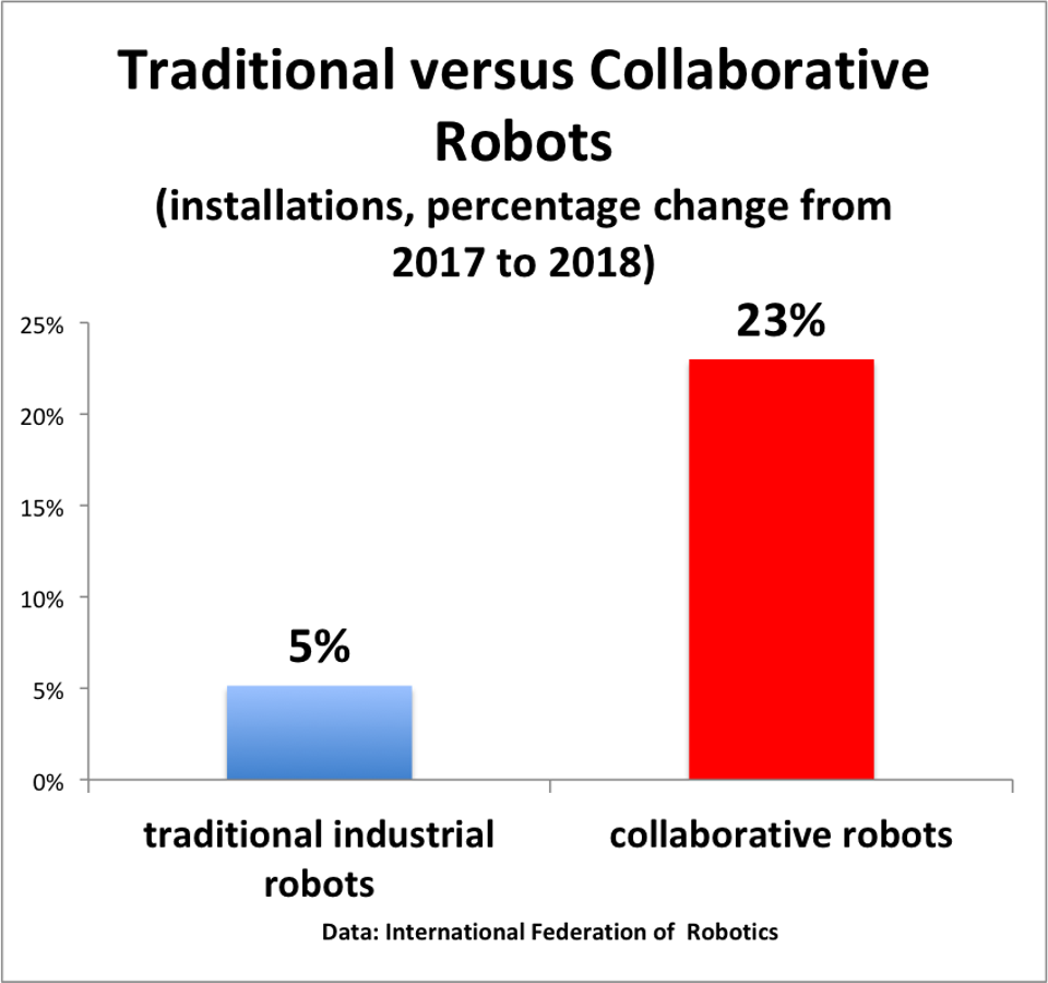 Cobot installations rose by 23% in 2018.