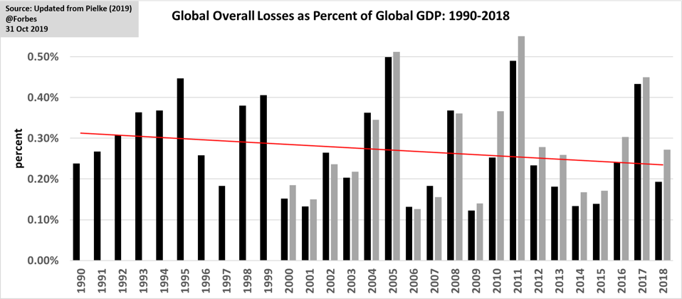 Global disaster losses as percentage o GDP, 1990 to 2019.