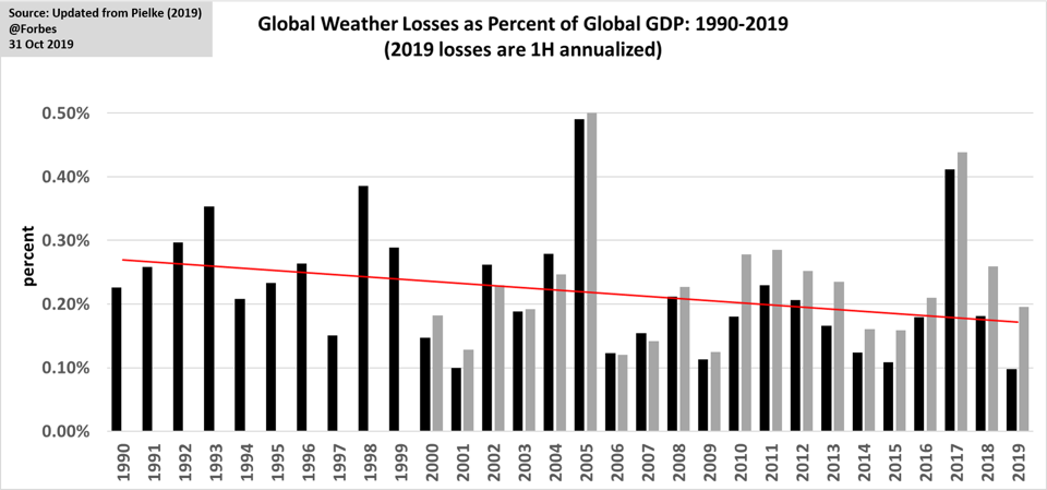 Weather and climate-related disaster losses as a percentage of global GDP, 1990 to 2019.