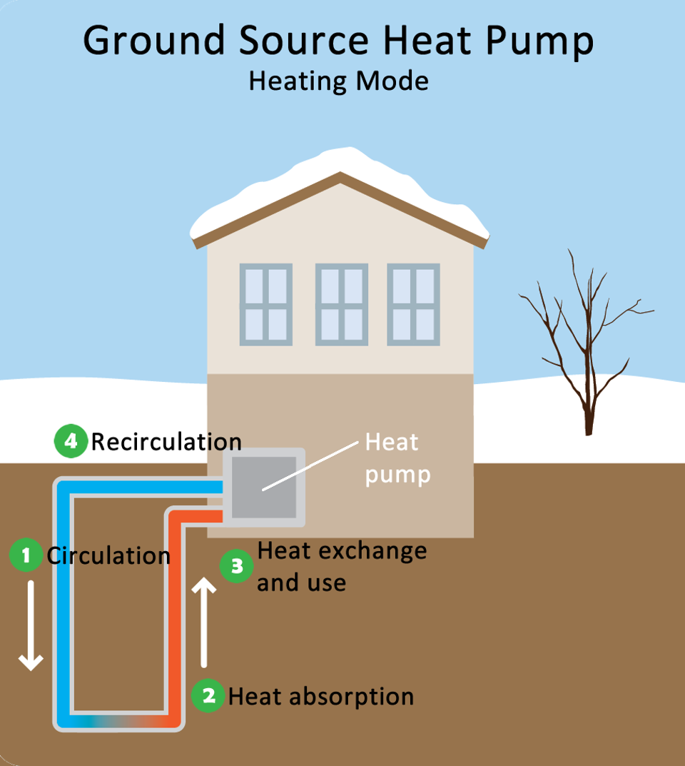 Geothermal Systems For Energy Efficiency Comfort And Cost