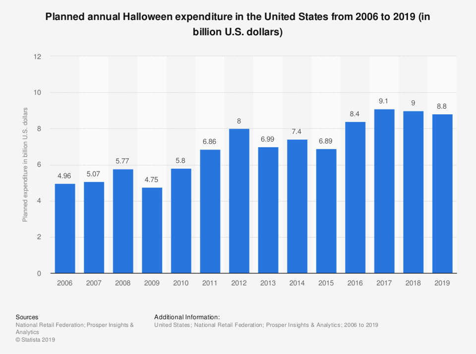 statista-annual-halloween-expenditure-USA-2006-2019